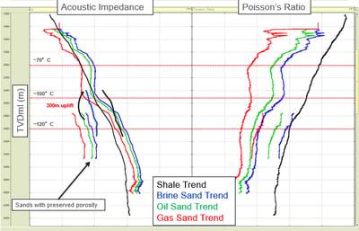 Regional Rock Physics for Exploration West of Shetlands